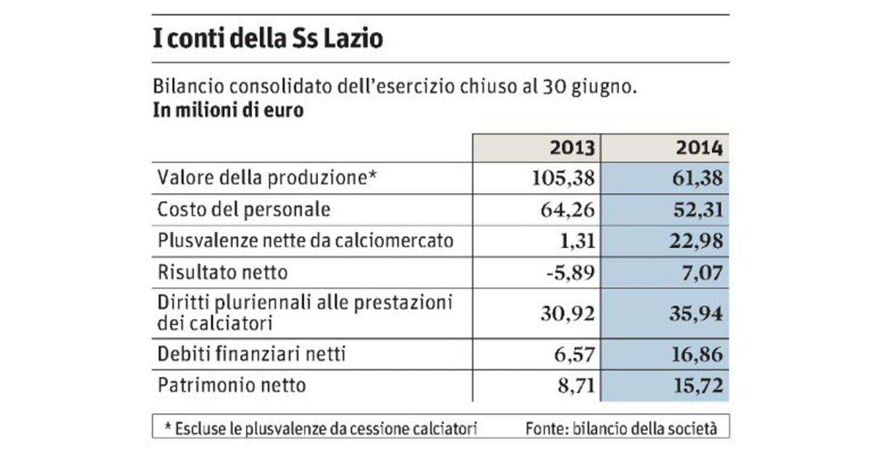 Stipendi in ritardo. Il bilancio della SS Lazio di Lotito